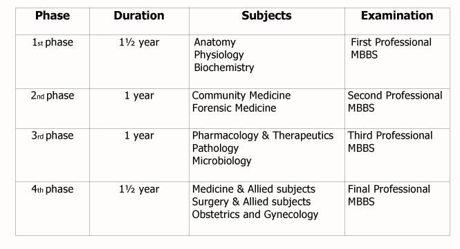 mbbs course structure in BD