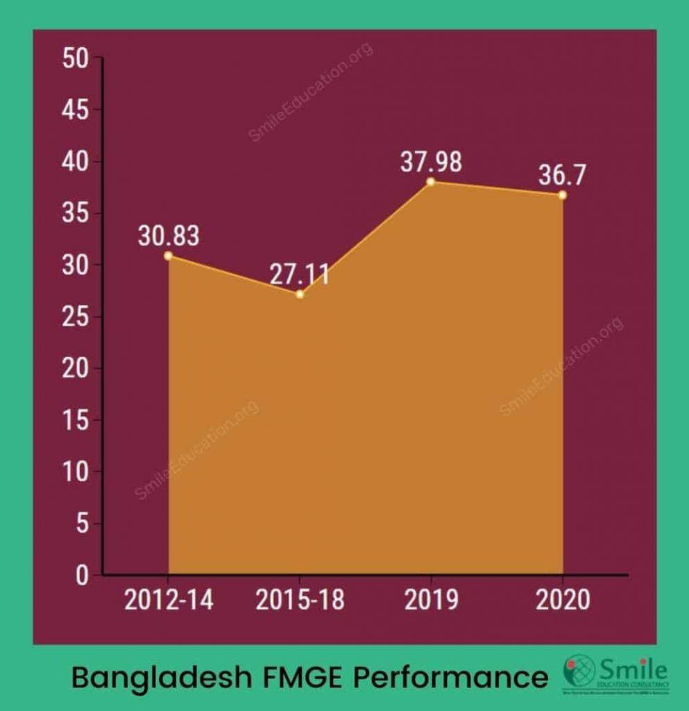 Bangladesh FMGE Performance infographics