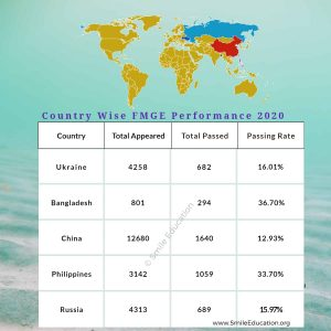 FMGE Result 2020 Country-wise performance